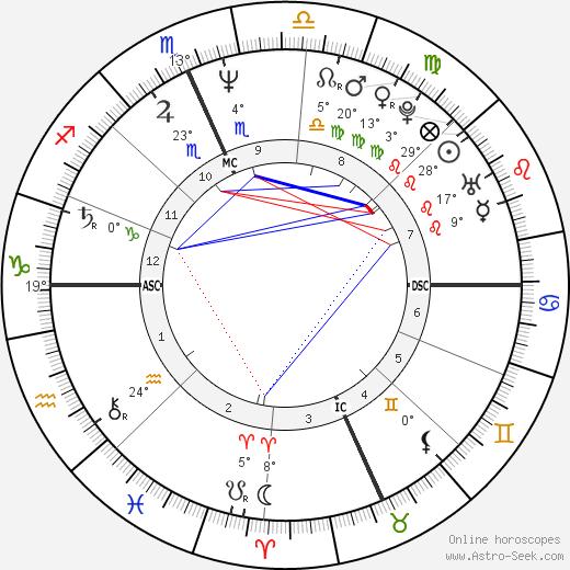 Jim McMahon birth chart, biography, wikipedia 2019, 2020
