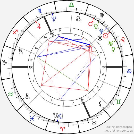 Jim McMahon astro natal birth chart, Jim McMahon horoscope, astrology