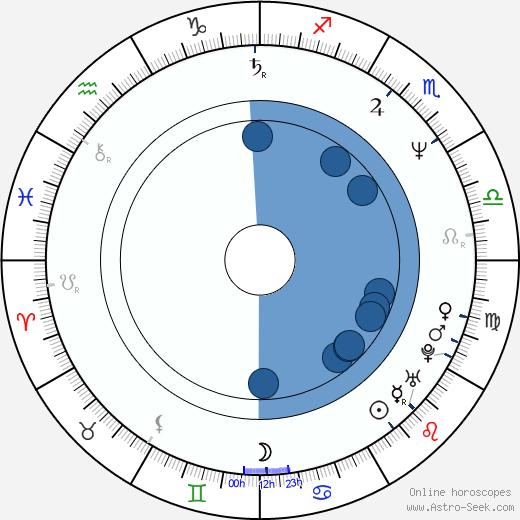 Joe Elliott wikipedia, horoscope, astrology, instagram