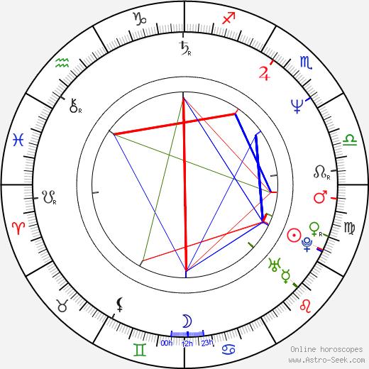 John Allen Nelson birth chart, John Allen Nelson astro natal horoscope, astrology