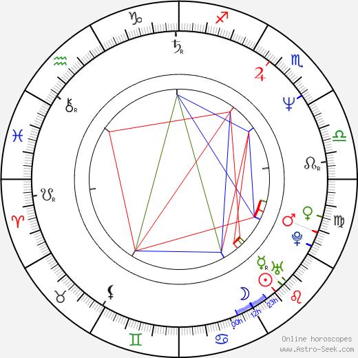 John C. McGinley birth chart, John C. McGinley astro natal horoscope, astrology