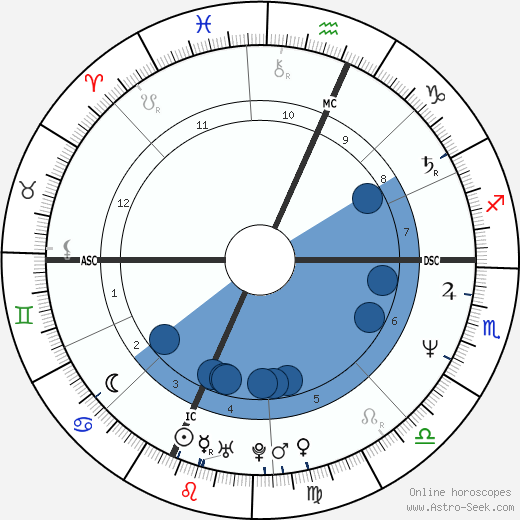 Kelly Michael wikipedia, horoscope, astrology, instagram