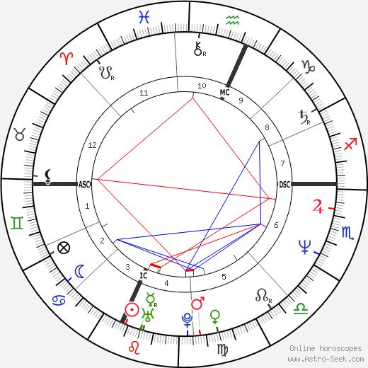 Kelly Michael день рождения гороскоп, Kelly Michael Натальная карта онлайн