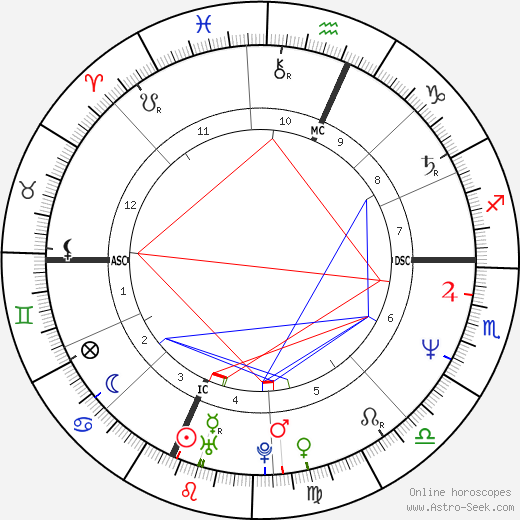 Kelly Michael tema natale, oroscopo, Kelly Michael oroscopi gratuiti, astrologia