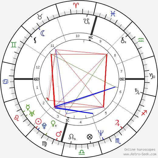 Kiku Hamada день рождения гороскоп, Kiku Hamada Натальная карта онлайн