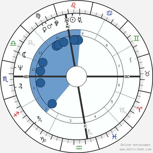 Lisa Tedesco wikipedia, horoscope, astrology, instagram