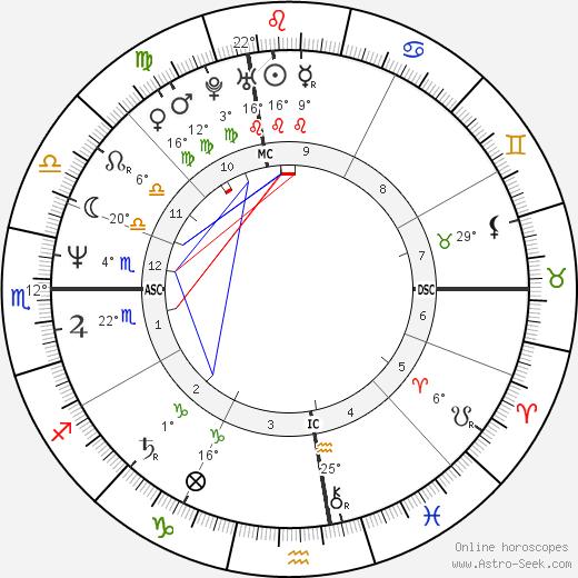 Lisa Tedesco tema natale, biography, Biografia da Wikipedia 2019, 2020