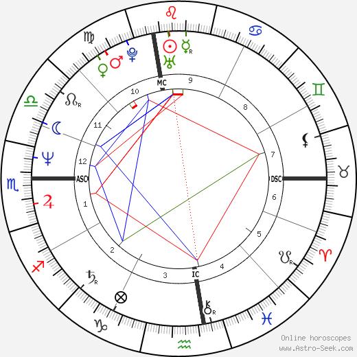 Lisa Tedesco tema natale, oroscopo, Lisa Tedesco oroscopi gratuiti, astrologia