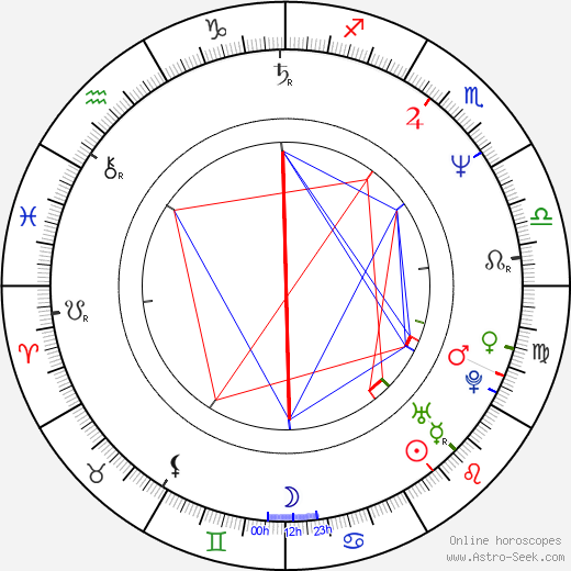 Ljudmila Novak день рождения гороскоп, Ljudmila Novak Натальная карта онлайн