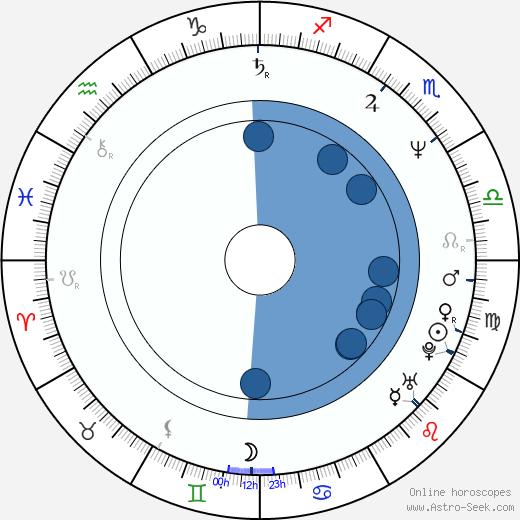 Lorcan Cranitch wikipedia, horoscope, astrology, instagram