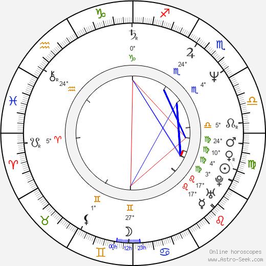 Lorcan Cranitch birth chart, biography, wikipedia 2020, 2021