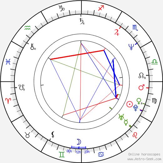 Lorcan Cranitch birth chart, Lorcan Cranitch astro natal horoscope, astrology