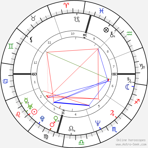 Marcia Gay Harden astro natal birth chart, Marcia Gay Harden horoscope, astrology