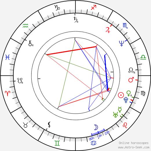 Marek Sikora birth chart, Marek Sikora astro natal horoscope, astrology