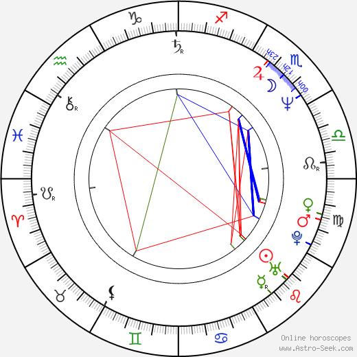 Martin Smolka birth chart, Martin Smolka astro natal horoscope, astrology
