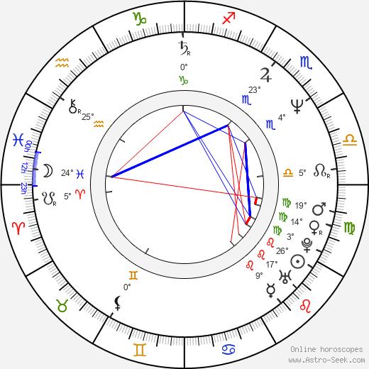 Micaela Nelligan birth chart, biography, wikipedia 2019, 2020