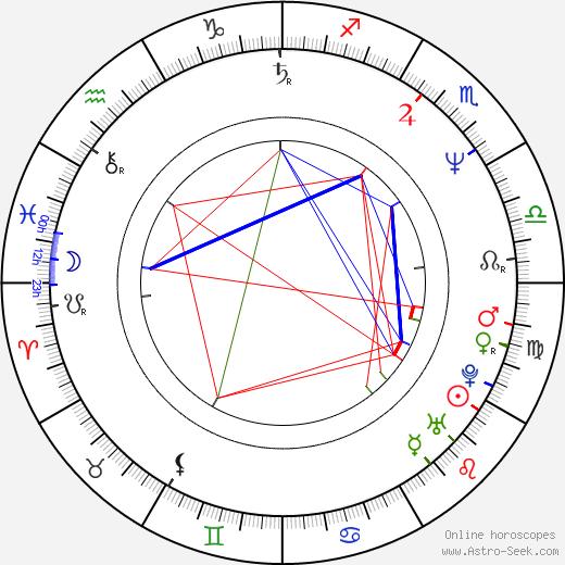 Micaela Nelligan astro natal birth chart, Micaela Nelligan horoscope, astrology