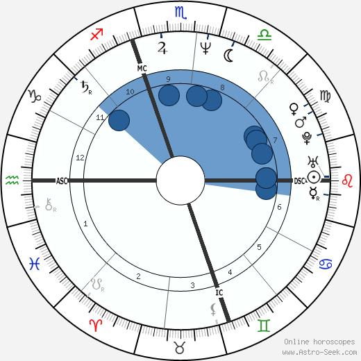 Michael Kors wikipedia, horoscope, astrology, instagram