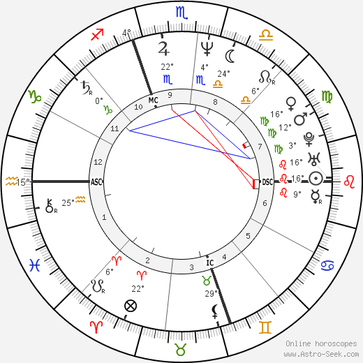 Michael Kors birth chart, biography, wikipedia 2020, 2021