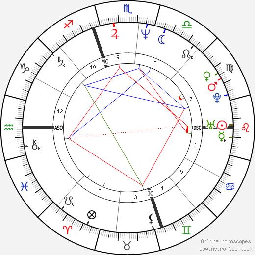 Michael Kors birth chart, Michael Kors astro natal horoscope, astrology
