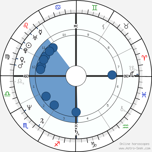 Pedrito Gregorio Rogers wikipedia, horoscope, astrology, instagram