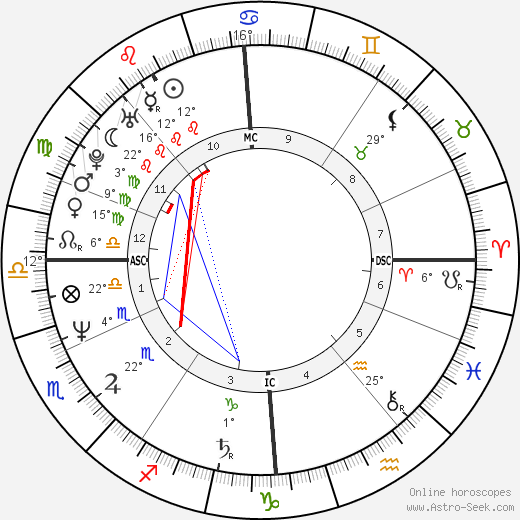 Pete Burns birth chart, biography, wikipedia 2019, 2020