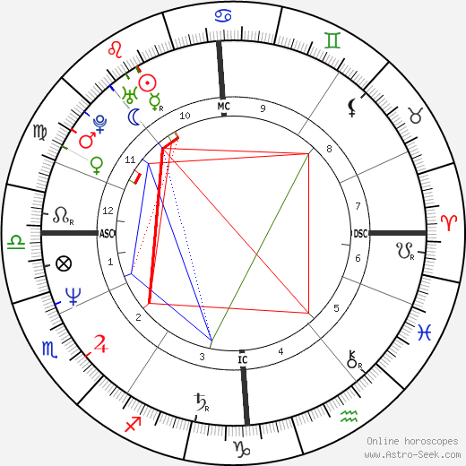 Pete Burns astro natal birth chart, Pete Burns horoscope, astrology