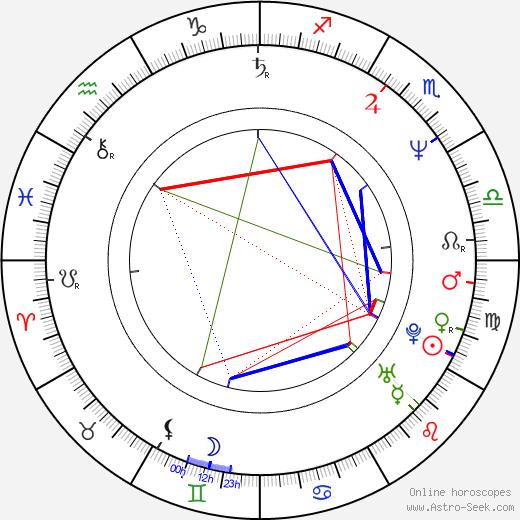 Peter Mensah birth chart, Peter Mensah astro natal horoscope, astrology