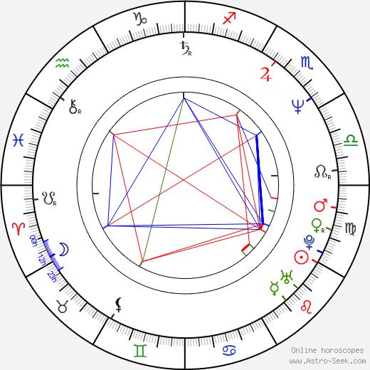 Petr Jančárek tema natale, oroscopo, Petr Jančárek oroscopi gratuiti, astrologia