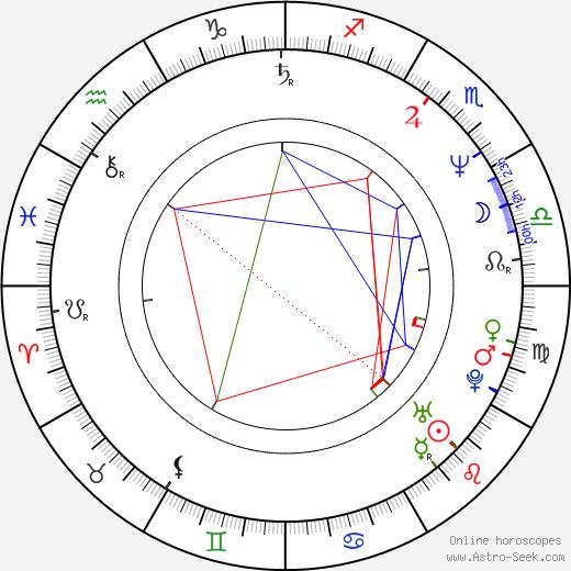 Philippe Bergeron astro natal birth chart, Philippe Bergeron horoscope, astrology