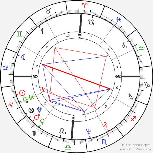 Rafael Ramirez день рождения гороскоп, Rafael Ramirez Натальная карта онлайн