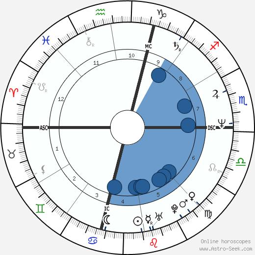 Raffaele Ciriello wikipedia, horoscope, astrology, instagram