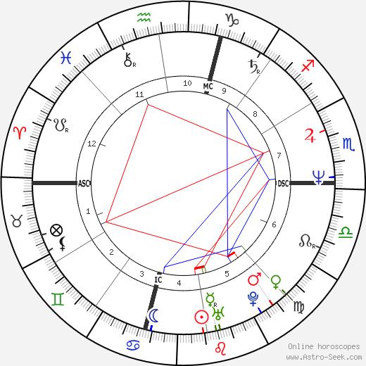 Raffaele Ciriello день рождения гороскоп, Raffaele Ciriello Натальная карта онлайн