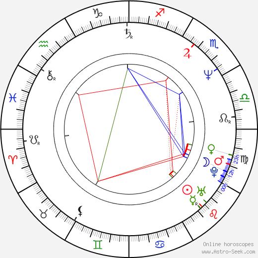Reece Dinsdale день рождения гороскоп, Reece Dinsdale Натальная карта онлайн
