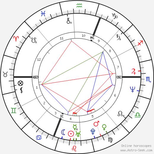 René Manzor birth chart, René Manzor astro natal horoscope, astrology