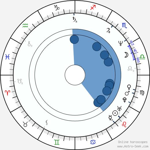 Robert Jacks wikipedia, horoscope, astrology, instagram