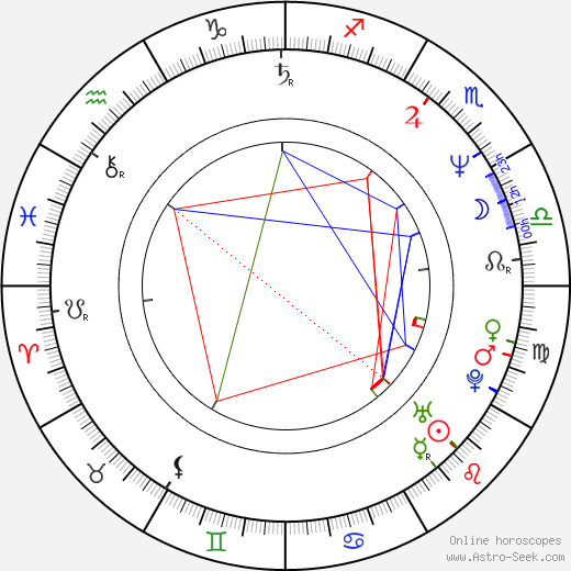Robert Jacks tema natale, oroscopo, Robert Jacks oroscopi gratuiti, astrologia