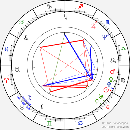 Rodrigo García день рождения гороскоп, Rodrigo García Натальная карта онлайн