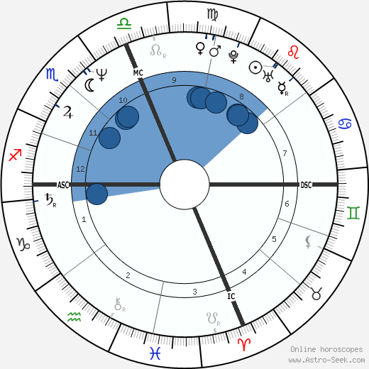 Rosanna Arquette wikipedia, horoscope, astrology, instagram