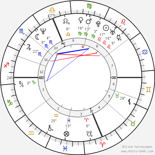 Rosanna Arquette birth chart, biography, wikipedia 2018, 2019