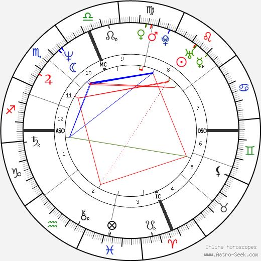 Rosanna Arquette astro natal birth chart, Rosanna Arquette horoscope, astrology