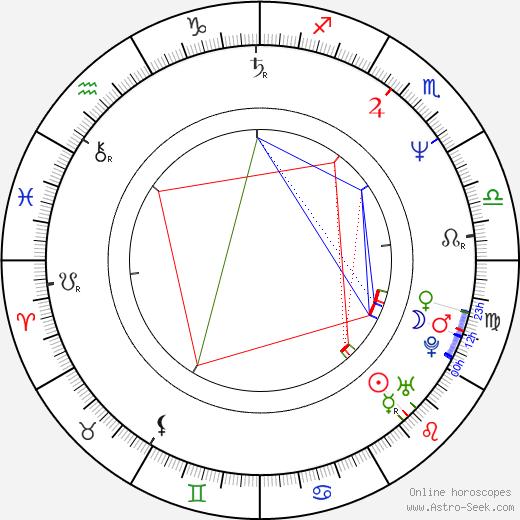 Scott Allan Campbell день рождения гороскоп, Scott Allan Campbell Натальная карта онлайн