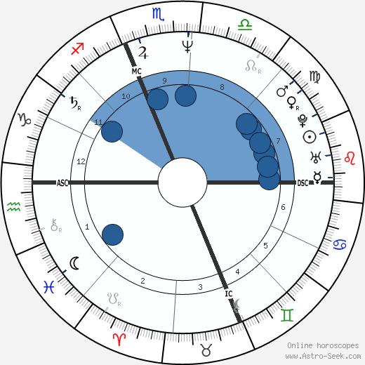 Timothy Stout wikipedia, horoscope, astrology, instagram