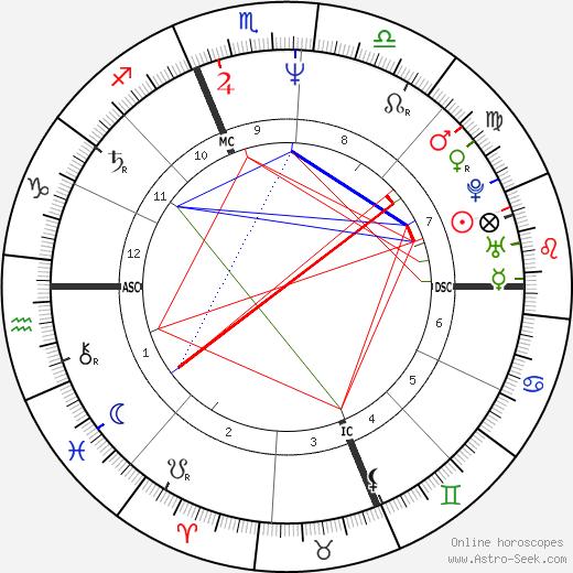 Timothy Stout день рождения гороскоп, Timothy Stout Натальная карта онлайн