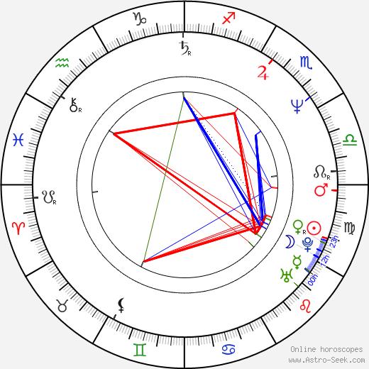 Alberto Taraglio birth chart, Alberto Taraglio astro natal horoscope, astrology