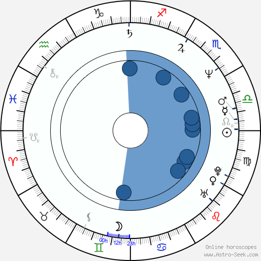 Ana Mato Adrover wikipedia, horoscope, astrology, instagram
