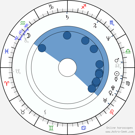Ashlyn Gere wikipedia, horoscope, astrology, instagram