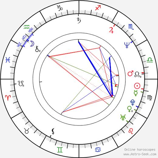 Ashlyn Gere birth chart, Ashlyn Gere astro natal horoscope, astrology