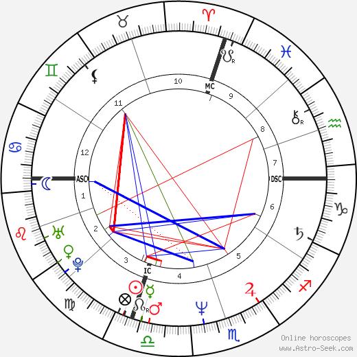 Бет Хайден Beth Heiden день рождения гороскоп, Beth Heiden Натальная карта онлайн