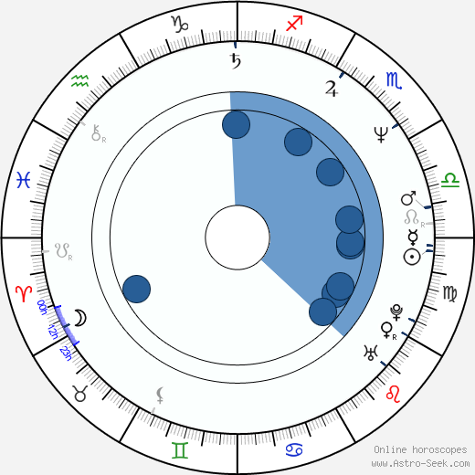 Carolyn McCormick wikipedia, horoscope, astrology, instagram